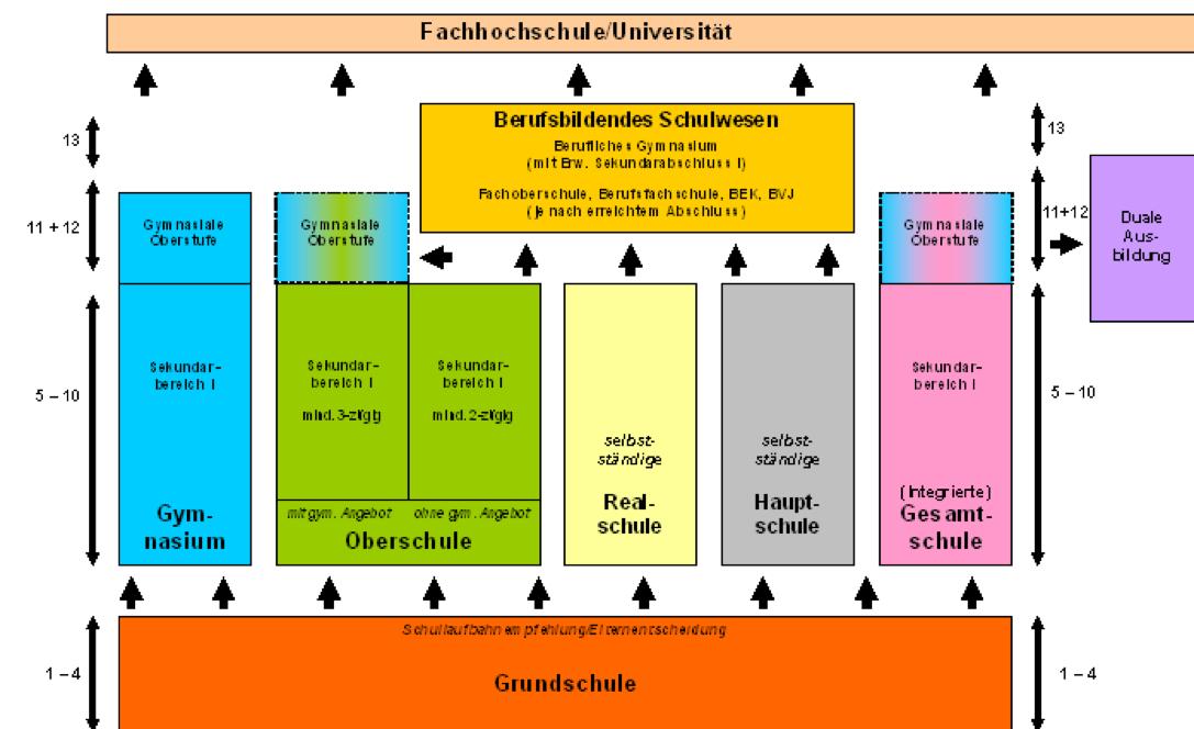 Dies sind die in Niedersachsen vorhandenen Möglichkeiten. Schulträger entscheiden über die Einrichtung von Schulen und Schulformen.